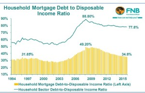 Household Mortgage Debt to Disposable Income Ratio