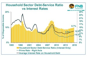 Household Sector Debt-Service Ratio vs Interest Rates