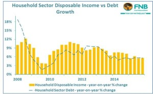 Household Sector Disposable Income vs Debt Growth