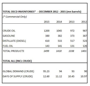 Oil Market Inventory Analysis