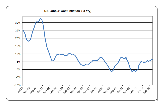 us-labour-cost-inflation