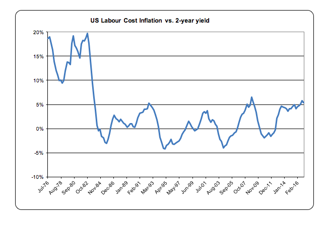us-labour-cost-inflation-vs-2-year-yield